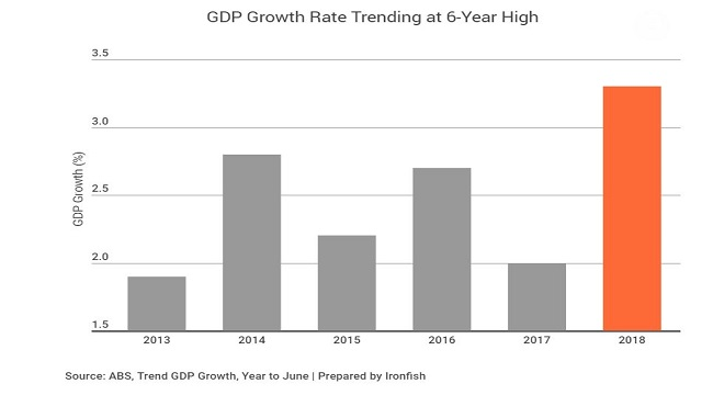 Australia's annual economic growth highest in 6 years