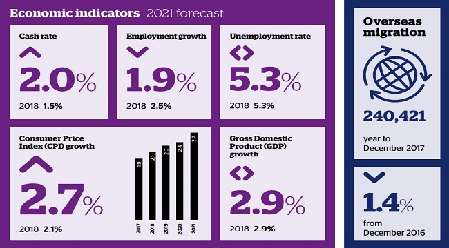 Property predictions for 2021 revealed